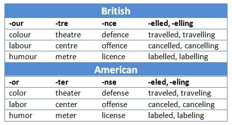 Khác biệt về từ vựng trong tiếng Anh Anh và tiếng Anh Mỹ