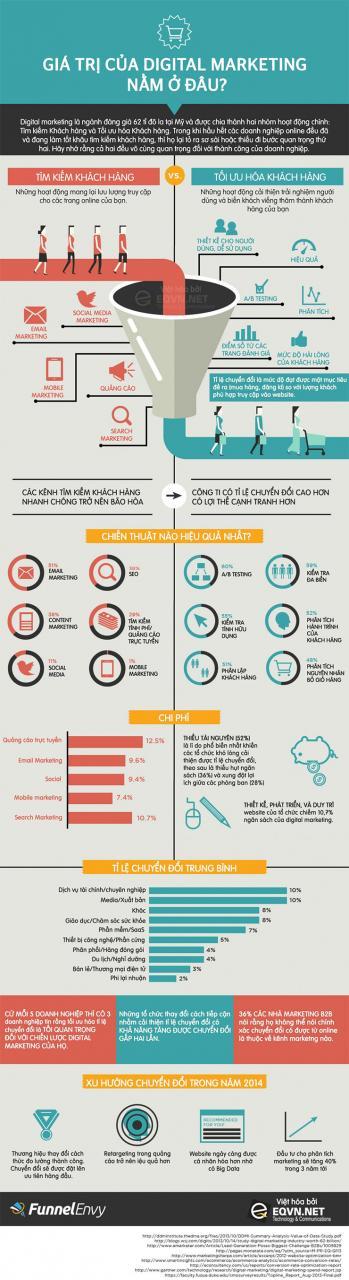 5 cách thức tạo ra giá trị Digital Marketing