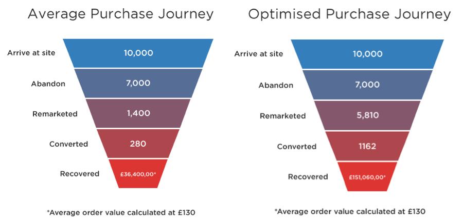 Hành trình khách hàng optimize