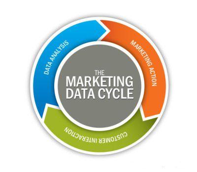 masoffer-data-cycle