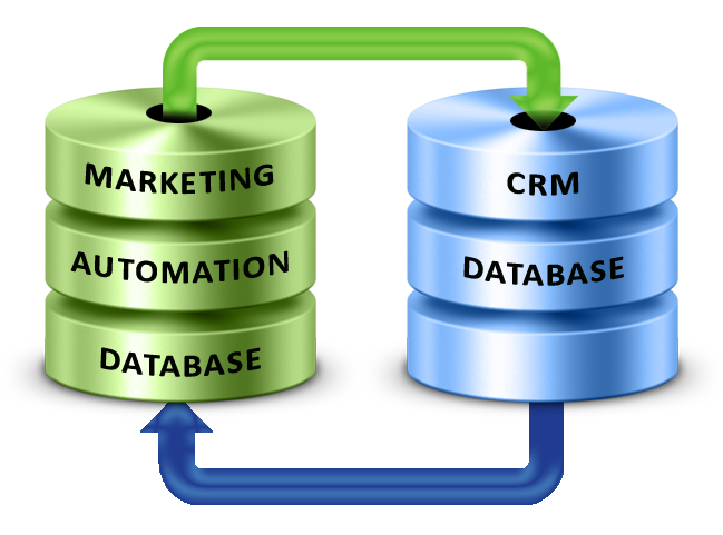 kết hợp marketing automation với crm